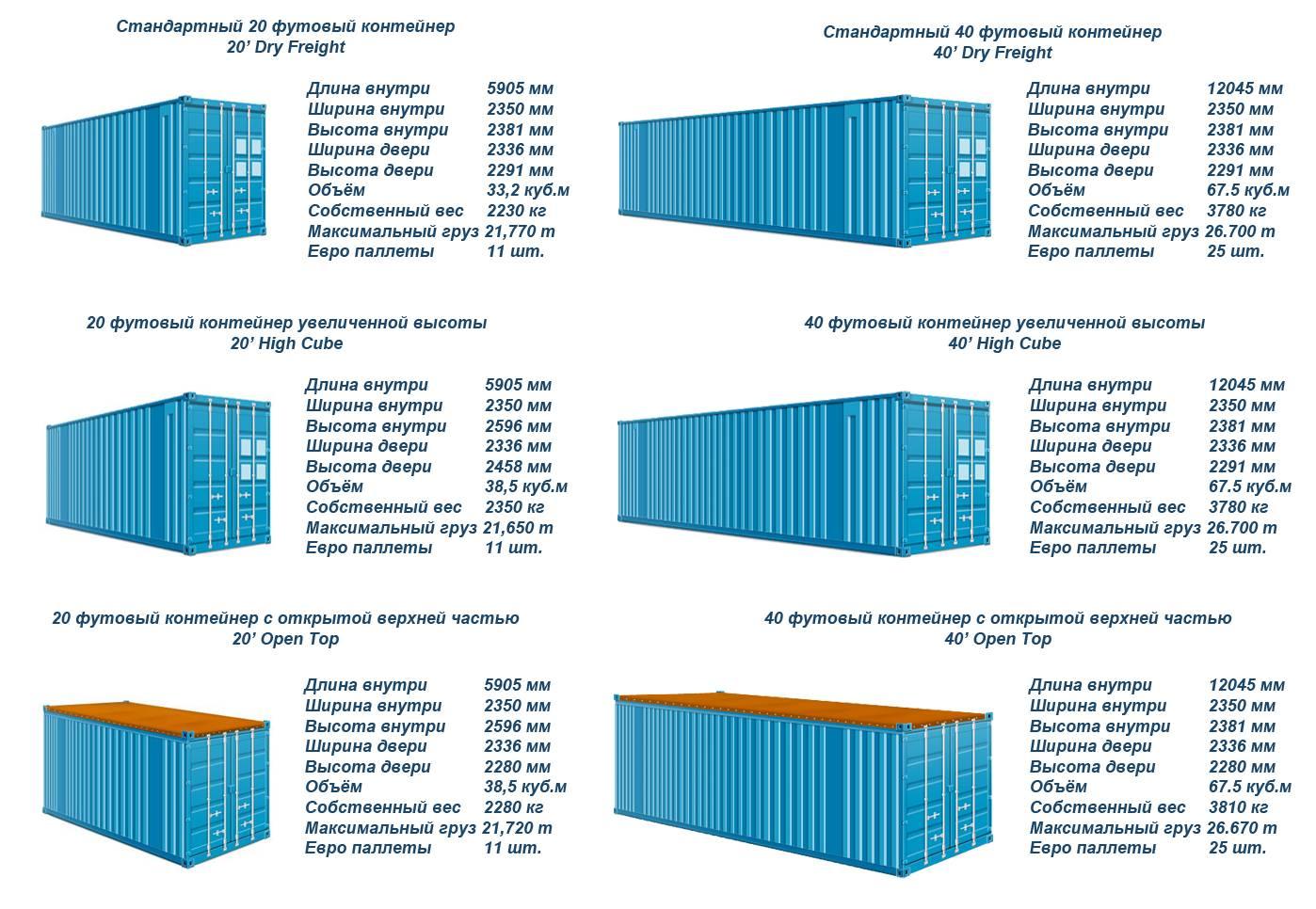 габаритные размеры контейнеров